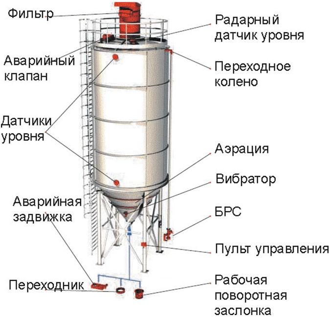 конструкция цементных силосов